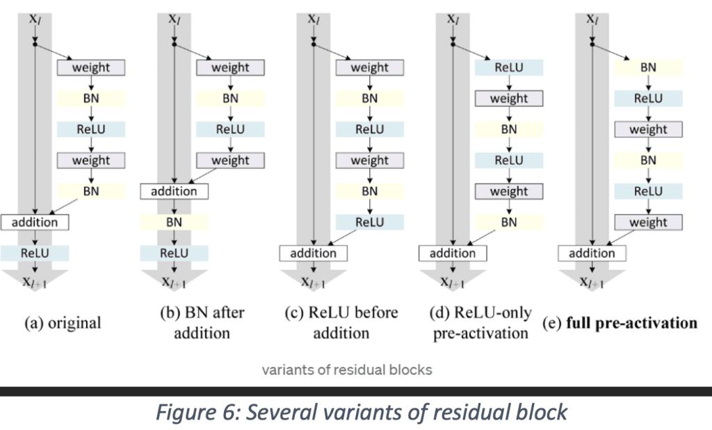 Several variants of residual block
